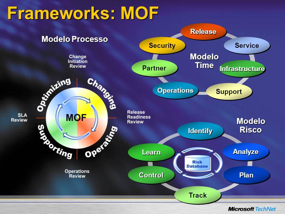 Frameworks: MOF Modelo Processo Modelo Risco LearnLearn ControlControl Track AnalyzeAnalyze PlanPlan IdentifyIdentify Modelo Time OperationsOperations