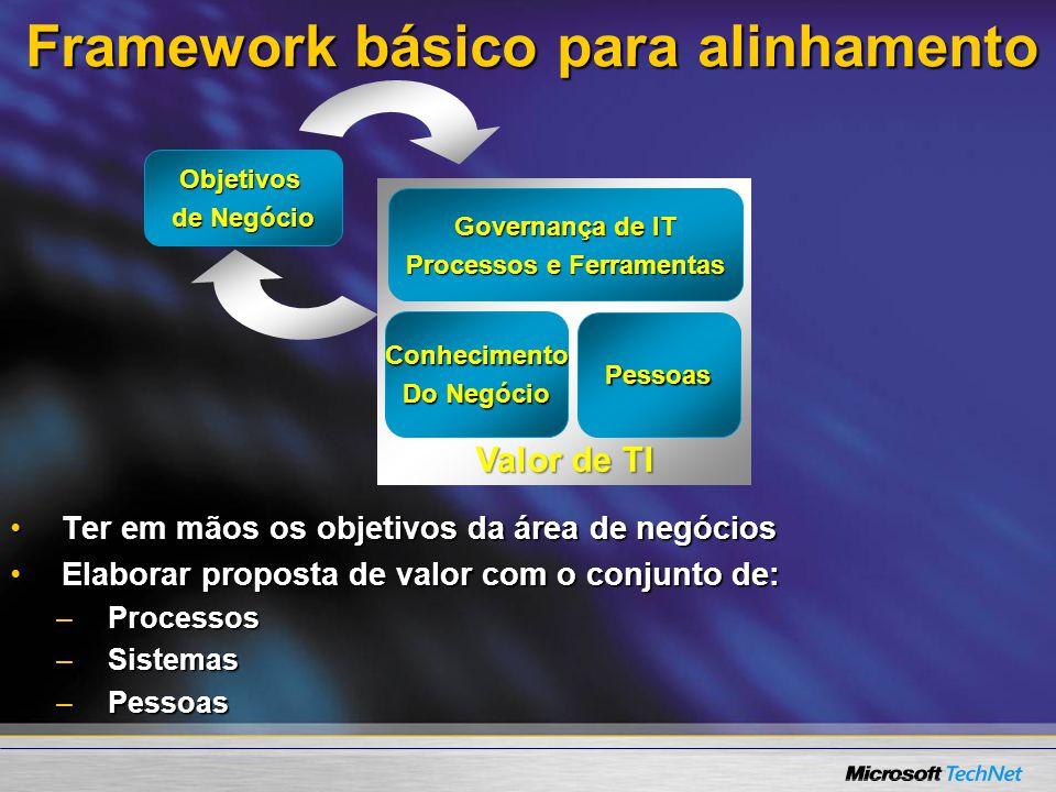 Frameworks: MOF Microsoft Operations FrameworkMicrosoft Operations Framework Baseado no ITILBaseado no ITIL Identifica e constrói melhores práticas nos produtos Microsoft habilitando o bom gerenciamentoIdentifica e constrói melhores práticas nos produtos Microsoft habilitando o bom gerenciamento Provê guias para melhorias contínuas no gerenciamento de TIProvê guias para melhorias contínuas no gerenciamento de TI Ferramentas de assessment on-line para avaliar o nível de maturidade da empresa.Ferramentas de assessment on-line para avaliar o nível de maturidade da empresa.