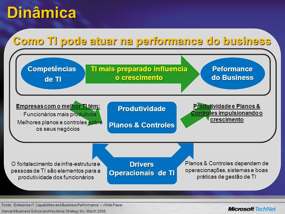 Dinâmica Como TI pode atuar na performance do business Competências de TI Peformance do Business TI mais preparado influencia o crescimento Produtivid