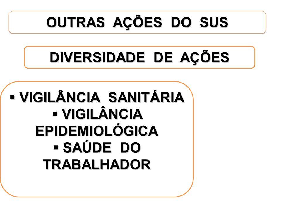 OUTRAS AÇÕES DO SUS VIGILÂNCIA SANITÁRIA VIGILÂNCIA SANITÁRIA VIGILÂNCIA EPIDEMIOLÓGICA VIGILÂNCIA EPIDEMIOLÓGICA SAÚDE DO TRABALHADOR SAÚDE DO TRABAL