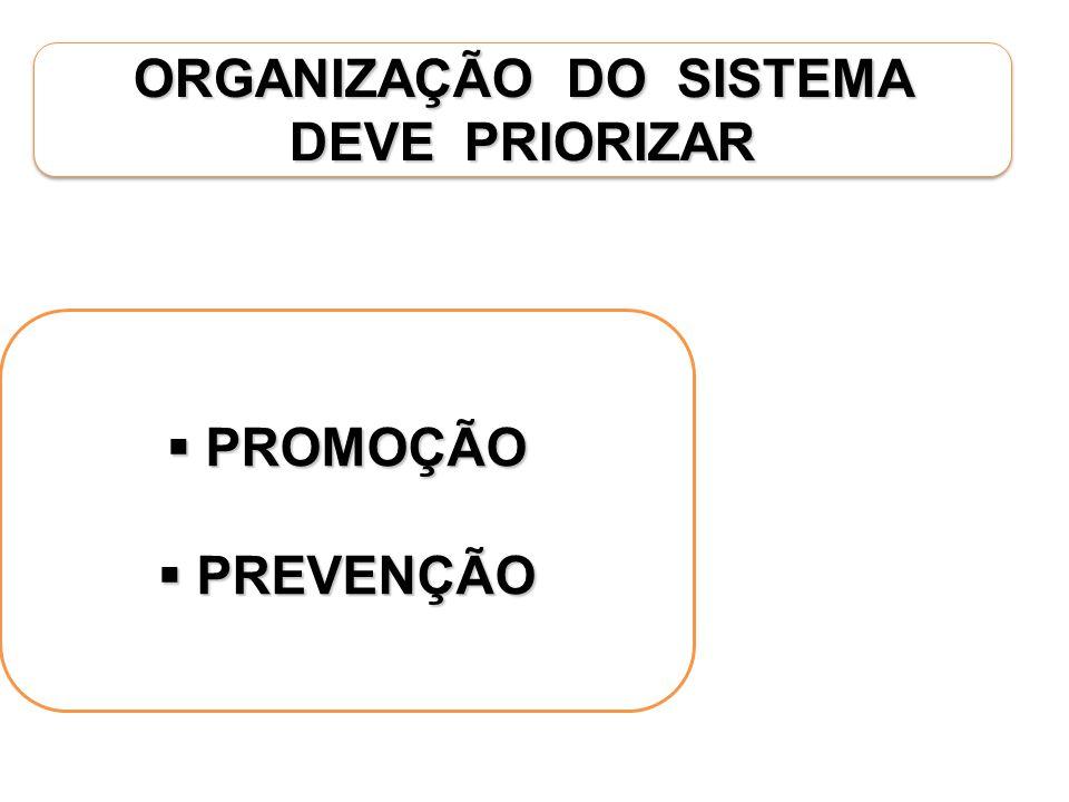 ORGANIZAÇÃO DO SISTEMA DEVE PRIORIZAR PROMOÇÃO PROMOÇÃO PREVENÇÃO PREVENÇÃO