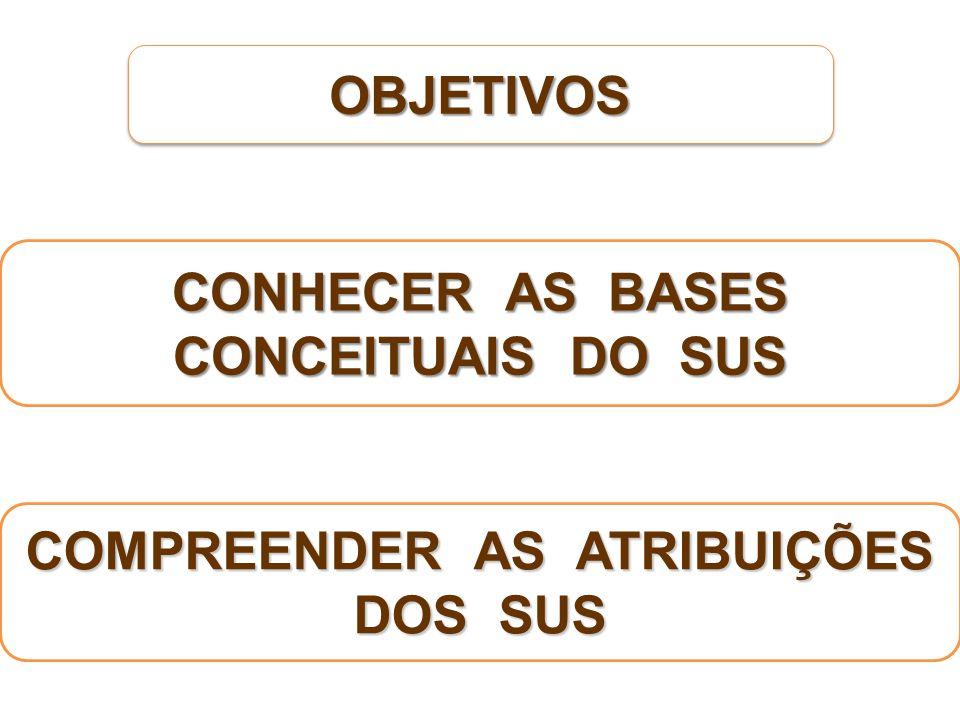 OBJETIVOSOBJETIVOS CONHECER AS BASES CONCEITUAIS DO SUS COMPREENDER AS ATRIBUIÇÕES DOS SUS