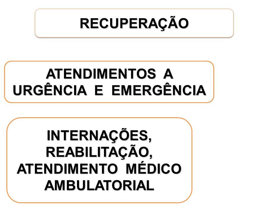 RECUPERAÇÃORECUPERAÇÃO ATENDIMENTOS A URGÊNCIA E EMERGÊNCIA INTERNAÇÕES, REABILITAÇÃO, ATENDIMENTO MÉDICO AMBULATORIAL