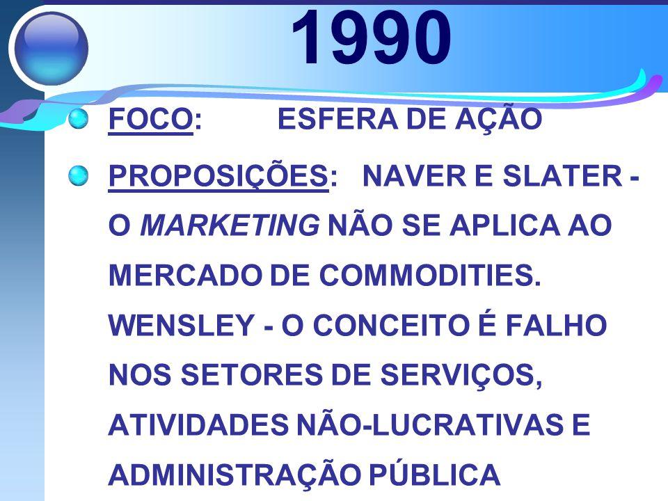 1990 FOCO: ESFERA DE AÇÃO PROPOSIÇÕES: NAVER E SLATER - O MARKETING NÃO SE APLICA AO MERCADO DE COMMODITIES. WENSLEY - O CONCEITO É FALHO NOS SETORES