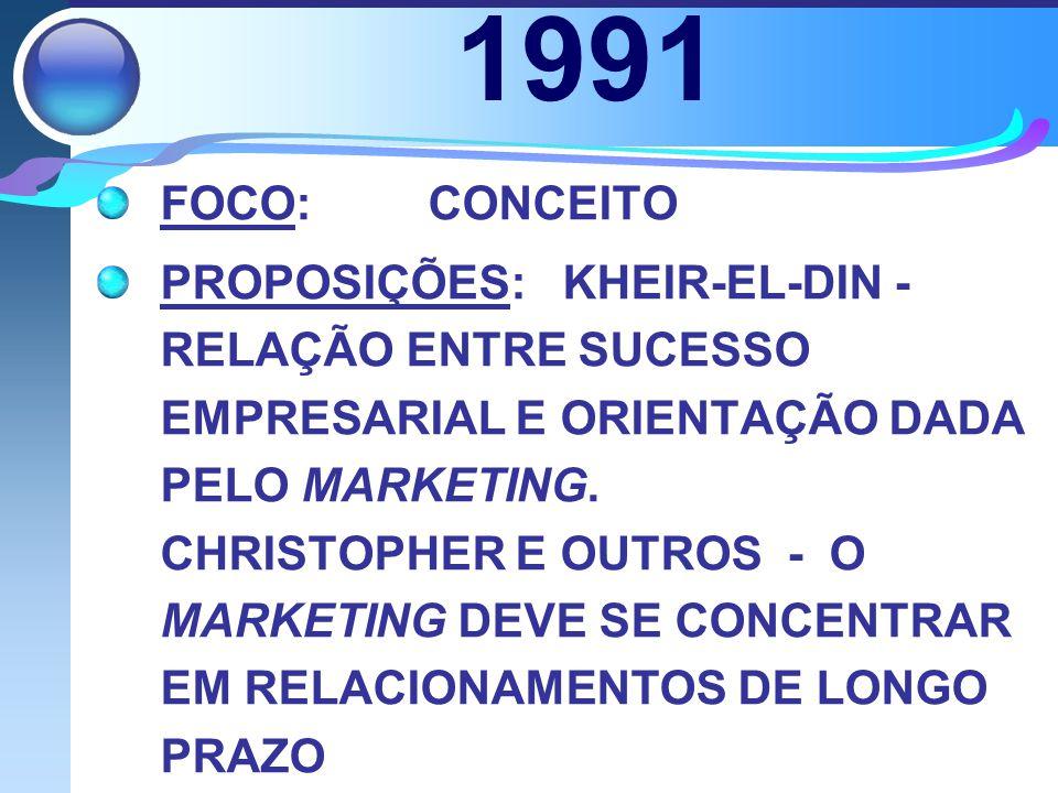 1991 FOCO: CONCEITO PROPOSIÇÕES: KHEIR-EL-DIN - RELAÇÃO ENTRE SUCESSO EMPRESARIAL E ORIENTAÇÃO DADA PELO MARKETING. CHRISTOPHER E OUTROS - O MARKETING