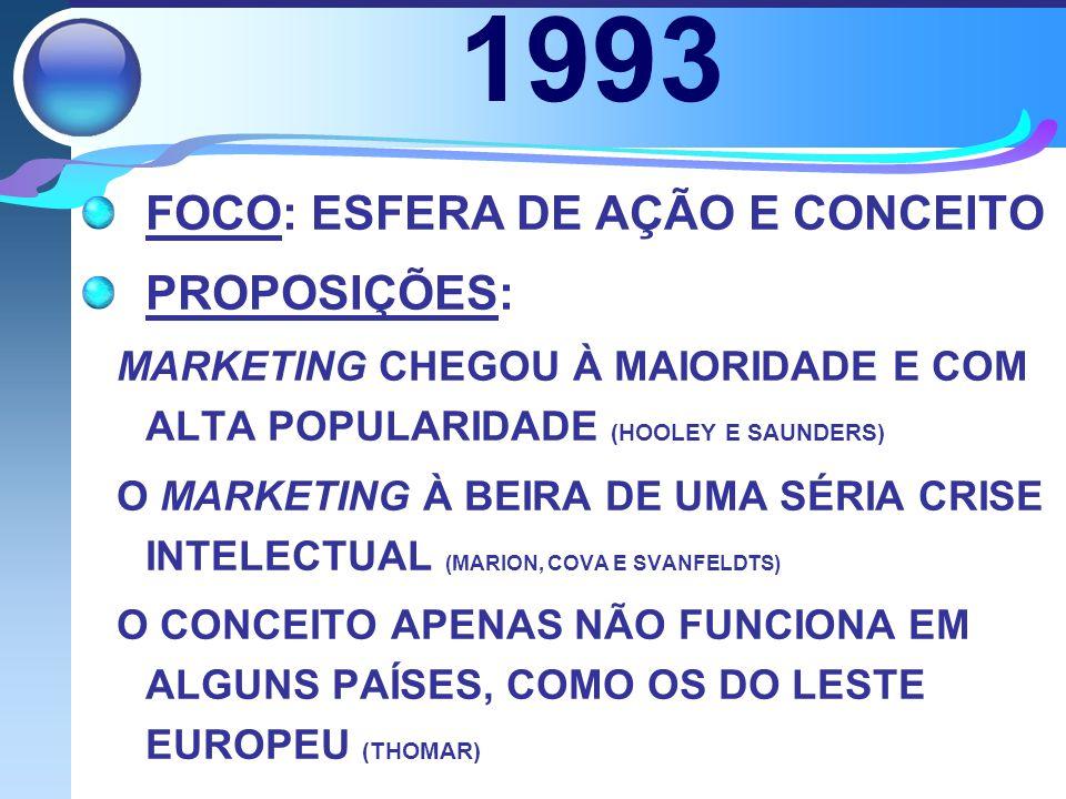 1993 FOCO: ESFERA DE AÇÃO E CONCEITO PROPOSIÇÕES: MARKETING CHEGOU À MAIORIDADE E COM ALTA POPULARIDADE (HOOLEY E SAUNDERS) O MARKETING À BEIRA DE UMA SÉRIA CRISE INTELECTUAL (MARION, COVA E SVANFELDTS) O CONCEITO APENAS NÃO FUNCIONA EM ALGUNS PAÍSES, COMO OS DO LESTE EUROPEU (THOMAR)