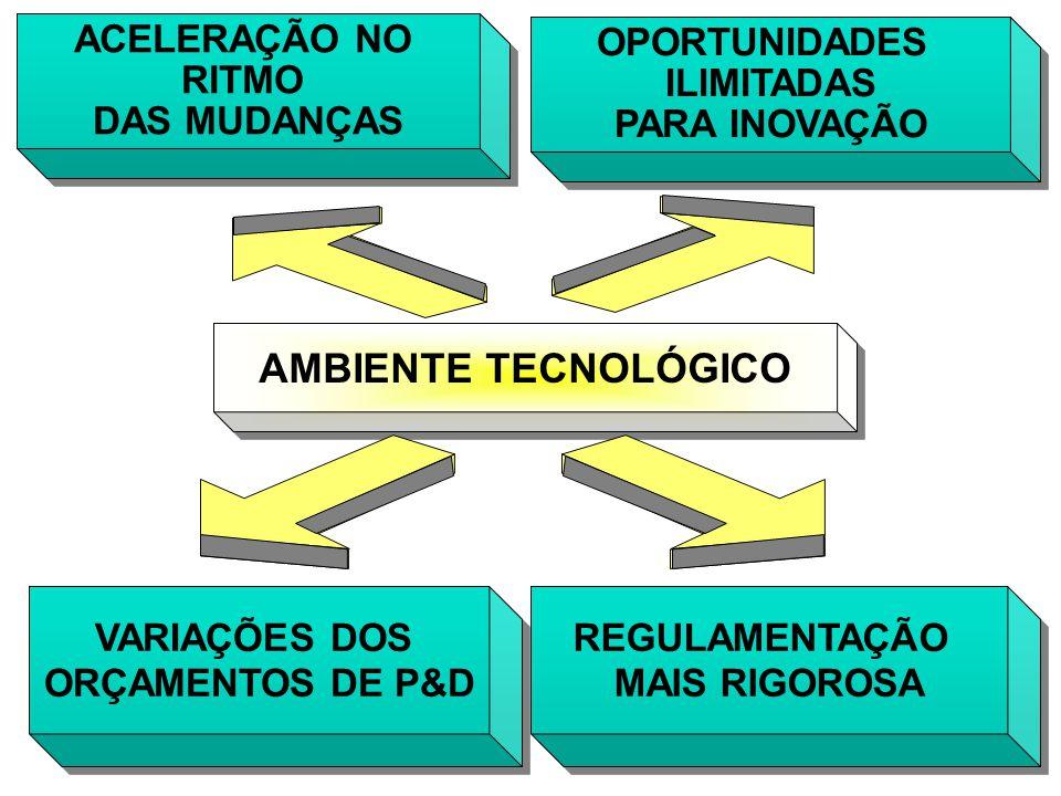 ACELERAÇÃO NO RITMO DAS MUDANÇAS ACELERAÇÃO NO RITMO DAS MUDANÇAS OPORTUNIDADES ILIMITADAS PARA INOVAÇÃO OPORTUNIDADES ILIMITADAS PARA INOVAÇÃO AMBIENTE TECNOLÓGICO VARIAÇÕES DOS ORÇAMENTOS DE P&D VARIAÇÕES DOS ORÇAMENTOS DE P&D REGULAMENTAÇÃO MAIS RIGOROSA