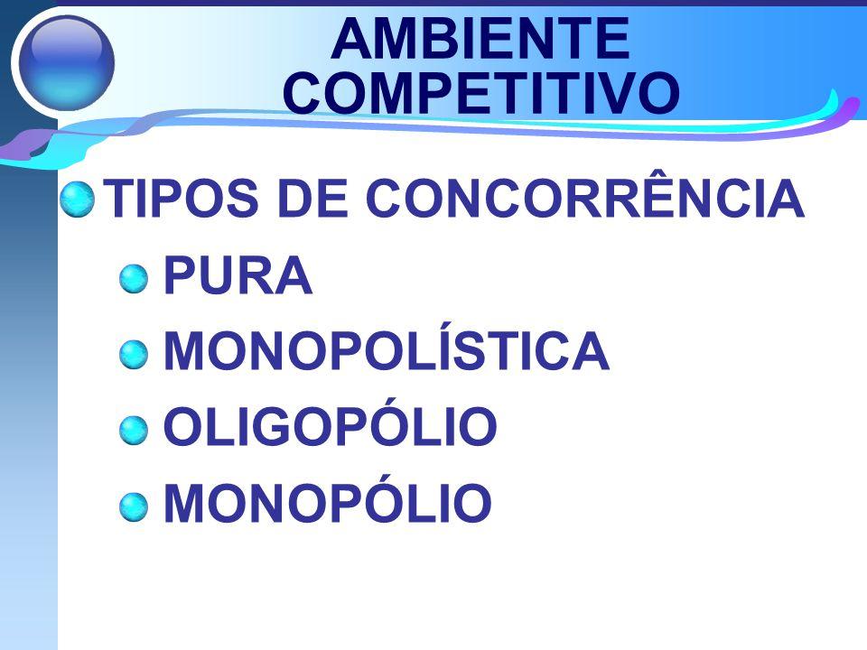 AMBIENTE COMPETITIVO TIPOS DE CONCORRÊNCIA PURA MONOPOLÍSTICA OLIGOPÓLIO MONOPÓLIO