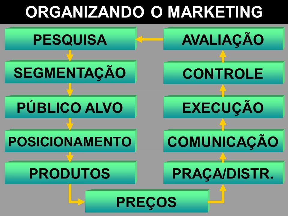 ORGANIZANDO O MARKETING PESQUISA SEGMENTAÇÃO PÚBLICO ALVO POSICIONAMENTO PRODUTOS PREÇOS PRAÇA/DISTR. COMUNICAÇÃO EXECUÇÃO CONTROLE AVALIAÇÃO