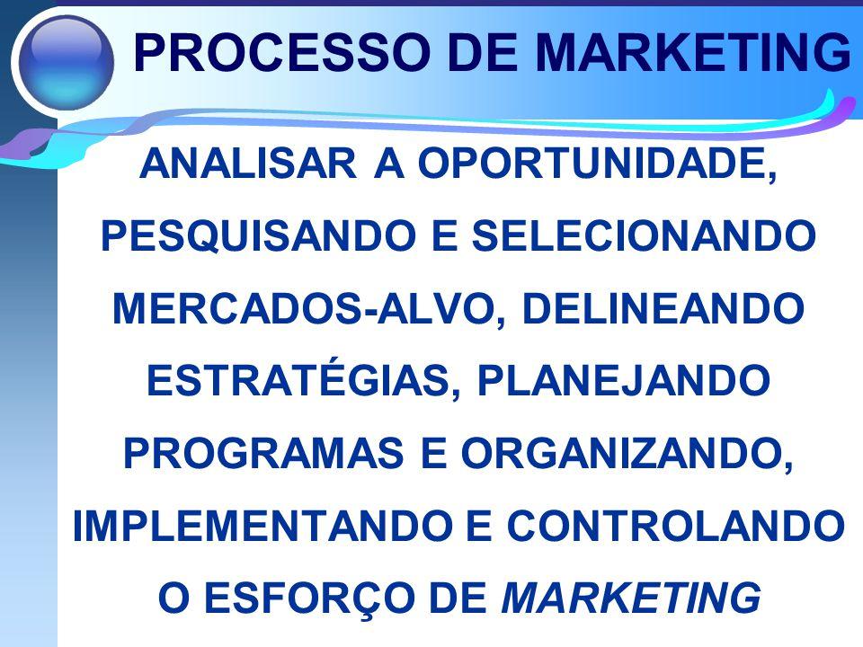 PROCESSO DE MARKETING ANALISAR A OPORTUNIDADE, PESQUISANDO E SELECIONANDO MERCADOS-ALVO, DELINEANDO ESTRATÉGIAS, PLANEJANDO PROGRAMAS E ORGANIZANDO, IMPLEMENTANDO E CONTROLANDO O ESFORÇO DE MARKETING