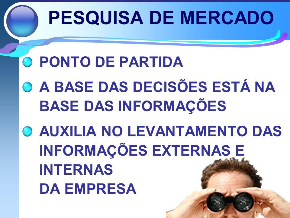 PESQUISA DE MERCADO PONTO DE PARTIDA A BASE DAS DECISÕES ESTÁ NA BASE DAS INFORMAÇÕES AUXILIA NO LEVANTAMENTO DAS INFORMAÇÕES EXTERNAS E INTERNAS DA EMPRESA