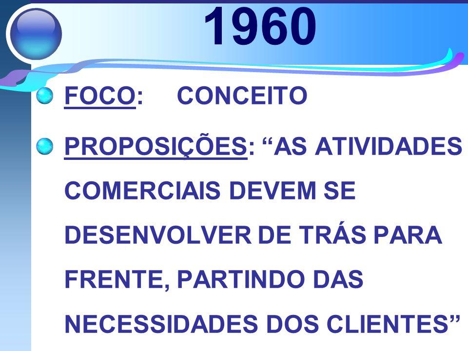 1960 FOCO:CONCEITO PROPOSIÇÕES: AS ATIVIDADES COMERCIAIS DEVEM SE DESENVOLVER DE TRÁS PARA FRENTE, PARTINDO DAS NECESSIDADES DOS CLIENTES