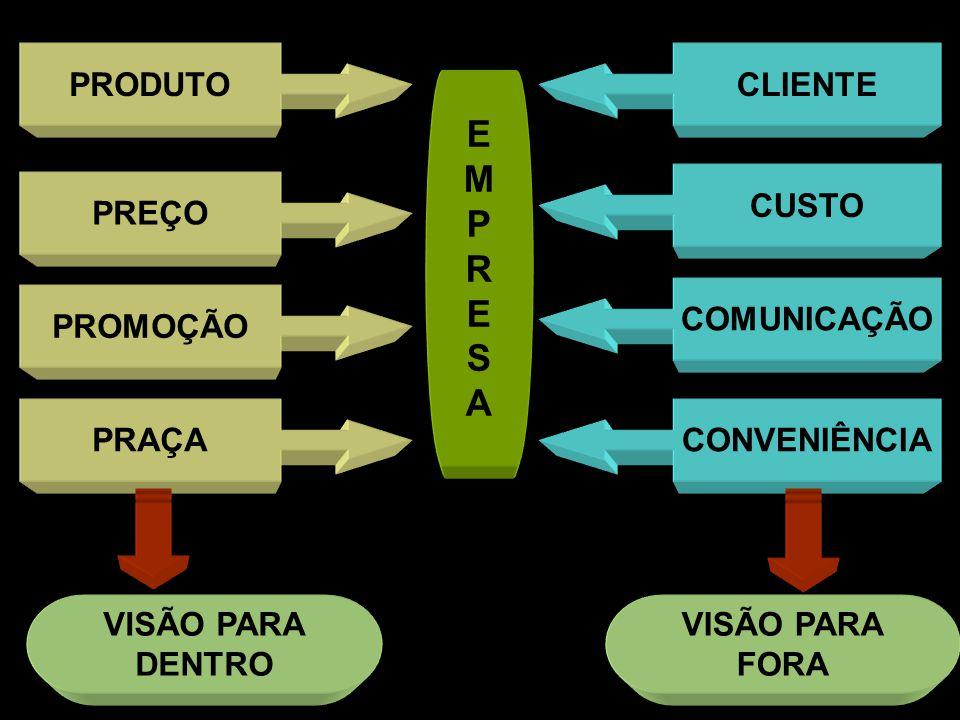 PRODUTO PREÇO PROMOÇÃO PRAÇA CLIENTE CUSTO COMUNICAÇÃO CONVENIÊNCIA VISÃO PARA DENTRO VISÃO PARA FORA EMPRESAEMPRESA