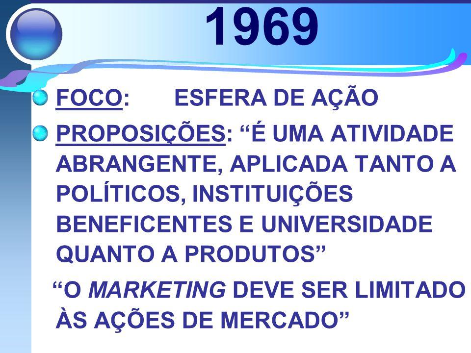 1969 FOCO:ESFERA DE AÇÃO PROPOSIÇÕES: É UMA ATIVIDADE ABRANGENTE, APLICADA TANTO A POLÍTICOS, INSTITUIÇÕES BENEFICENTES E UNIVERSIDADE QUANTO A PRODUTOS O MARKETING DEVE SER LIMITADO ÀS AÇÕES DE MERCADO