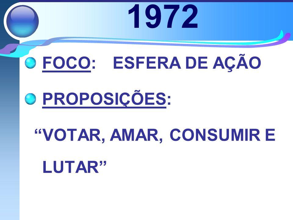 1972 FOCO:ESFERA DE AÇÃO PROPOSIÇÕES: VOTAR, AMAR, CONSUMIR E LUTAR