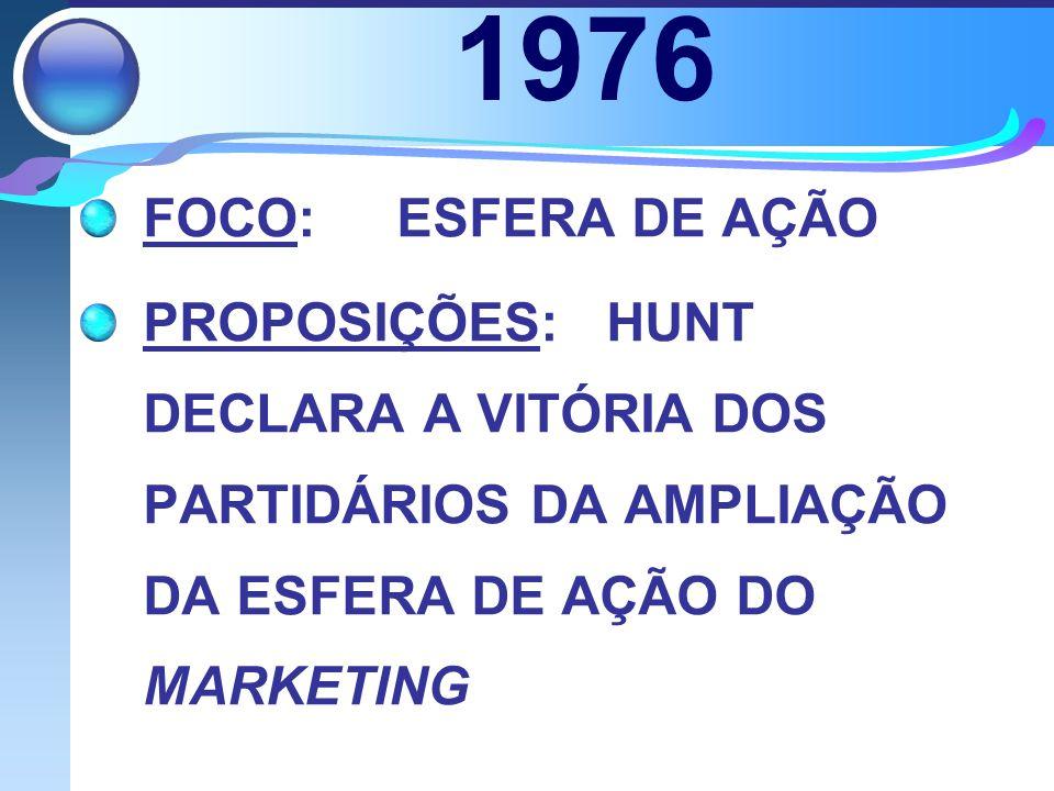 1976 FOCO:ESFERA DE AÇÃO PROPOSIÇÕES: HUNT DECLARA A VITÓRIA DOS PARTIDÁRIOS DA AMPLIAÇÃO DA ESFERA DE AÇÃO DO MARKETING