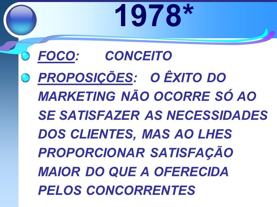 1978* FOCO:CONCEITO PROPOSIÇÕES: O ÊXITO DO MARKETING NÃO OCORRE SÓ AO SE SATISFAZER AS NECESSIDADES DOS CLIENTES, MAS AO LHES PROPORCIONAR SATISFAÇÃO MAIOR DO QUE A OFERECIDA PELOS CONCORRENTES