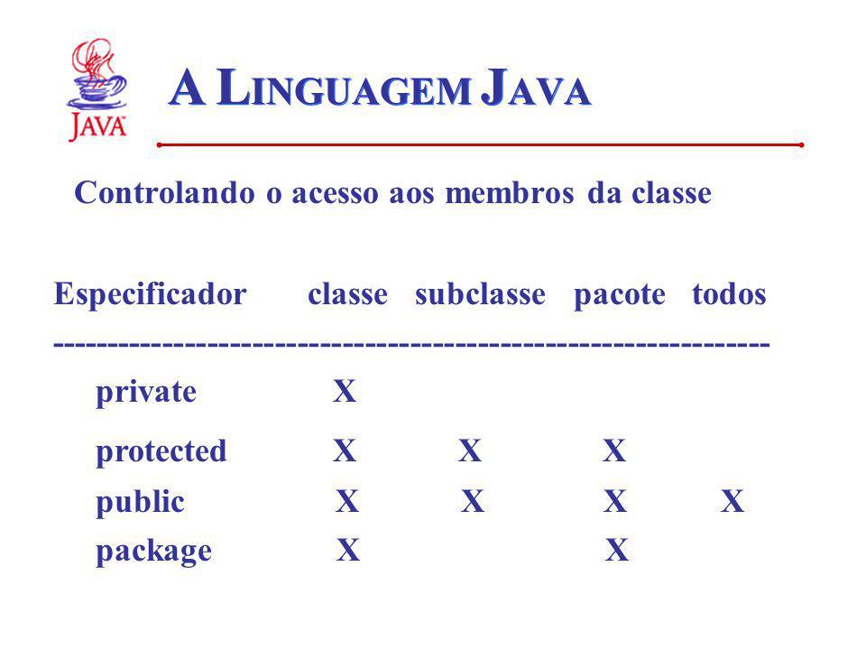 A L INGUAGEM J AVA Controlando o acesso aos membros da classe Especificador classe subclasse pacote todos --------------------------------------------