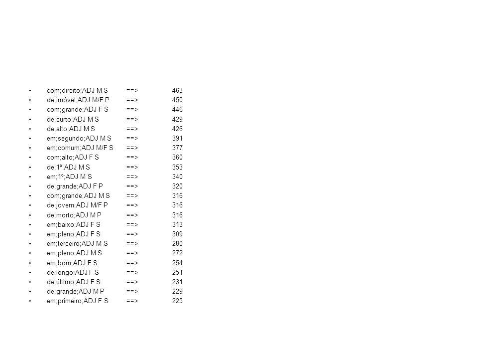 com;direito;ADJ M S ==> 463 de;imóvel;ADJ M/F P ==> 450 com;grande;ADJ F S ==> 446 de;curto;ADJ M S ==> 429 de;alto;ADJ M S ==> 426 em;segundo;ADJ M S
