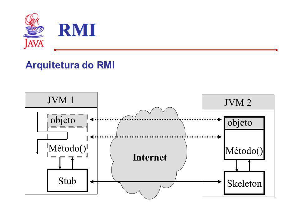RMI Arquitetura do RMI Internet JVM 1 Método() objeto JVM 2 Método() objeto Stub Skeleton