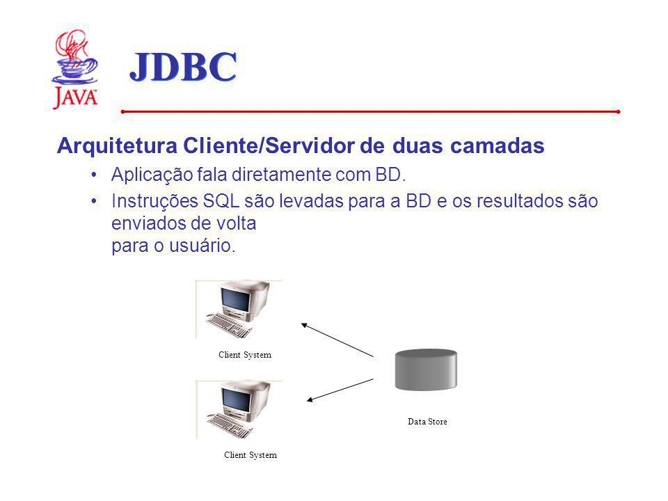 JDBC Arquitetura Cliente/Servidor de duas camadas Aplicação fala diretamente com BD. Instruções SQL são levadas para a BD e os resultados são enviados