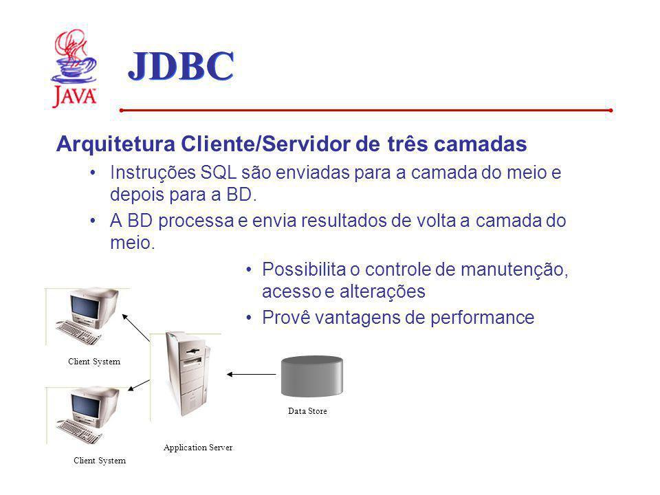 JDBC Arquitetura Cliente/Servidor de três camadas Instruções SQL são enviadas para a camada do meio e depois para a BD. A BD processa e envia resultad