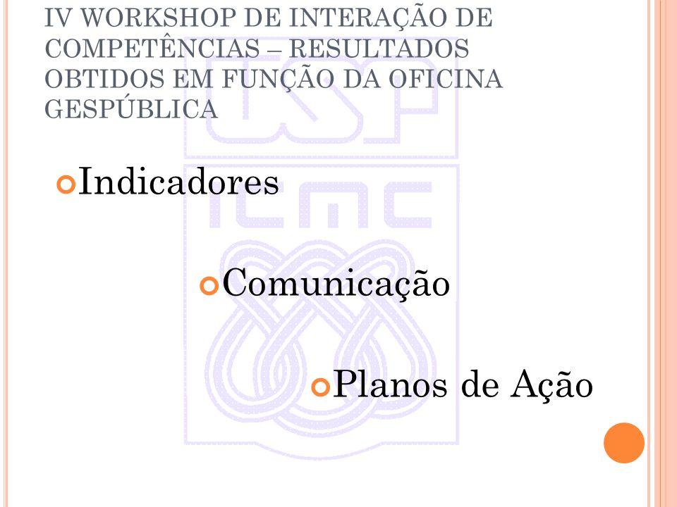 IV WORKSHOP DE INTERAÇÃO DE COMPETÊNCIAS – RESULTADOS OBTIDOS EM FUNÇÃO DA OFICINA GESPÚBLICA Indicadores Comunicação Planos de Ação