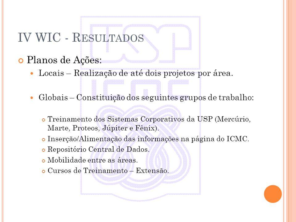 IV WIC - R ESULTADOS Planos de Ações: Locais – Realização de até dois projetos por área.
