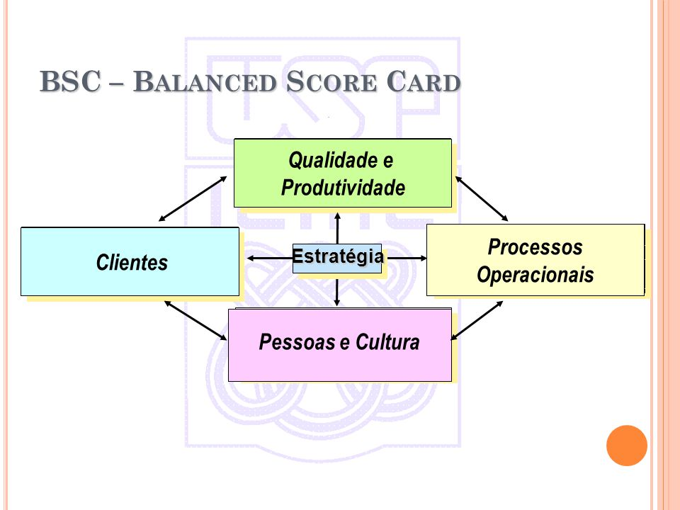 Customers/Citizens MeasureTargetInitiativeObjective Clientes MeasureTargetInitiative Objective Processos Operacionais MeasureTargetInitiativeObjective Learning & Growth Pessoas e Cultura Objective MeasureTargetInitiative Budget Qualidade e Produtividade Estratégia Estratégia BSC – B ALANCED S CORE C ARD