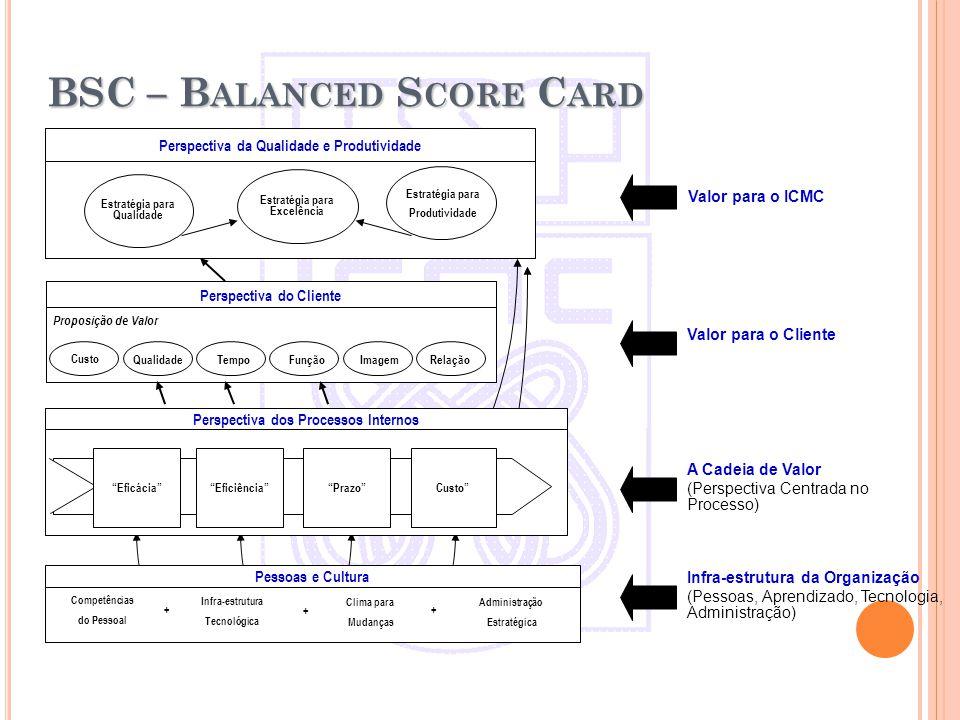 Perspectiva dos Processos Internos EficáciaEficiênciaPrazoCusto Perspectiva do Cliente Proposição de Valor Custo QualidadeTempoFunçãoImagemRelação Valor para o ICMC Valor para o Cliente A Cadeia de Valor (Perspectiva Centrada no Processo) Infra-estrutura da Organização (Pessoas, Aprendizado, Tecnologia, Administração) Perspectiva da Qualidade e Produtividade Estratégia para Excelência Estratégia para Qualidade Estratégia para Produtividade Pessoas e Cultura Clima para Mudanças Administração Estratégica Infra-estrutura Tecnológica + + Competências do Pessoal +