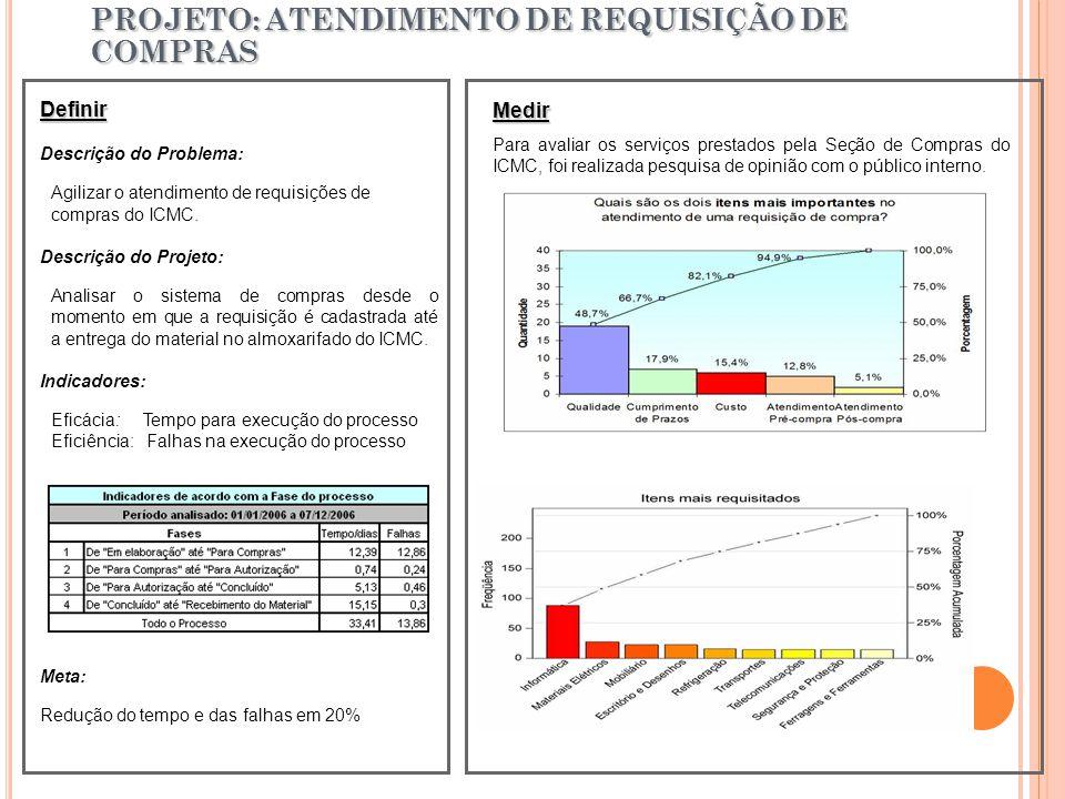 PROJETO: ATENDIMENTO DE REQUISIÇÃO DE COMPRAS Definir Descrição do Problema: Agilizar o atendimento de requisições de compras do ICMC.