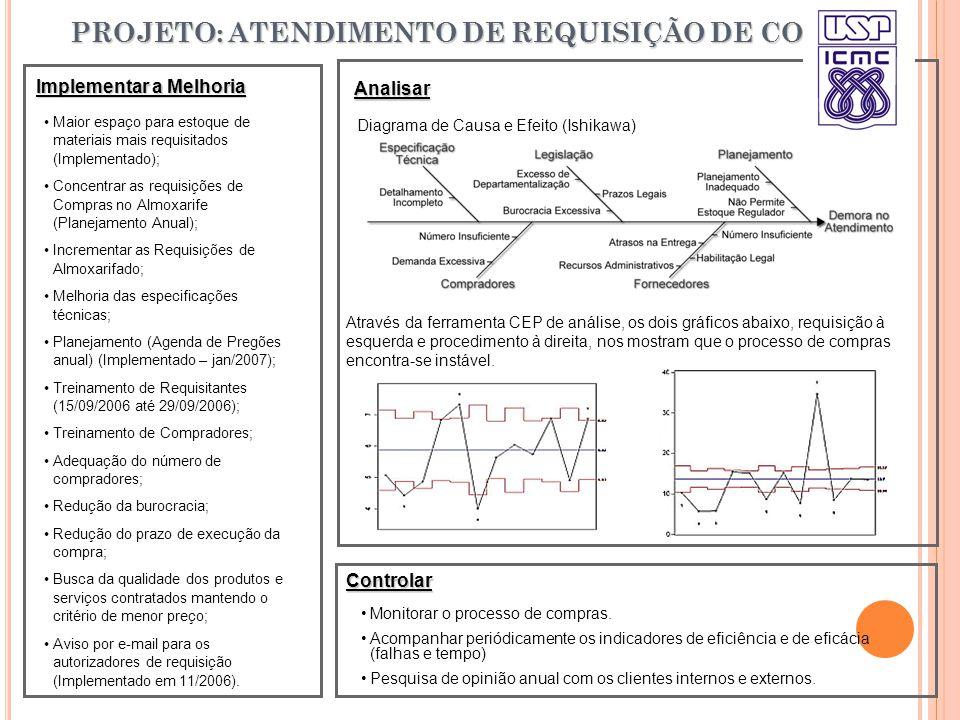 Controlar Analisar Implementar a Melhoria Maior espaço para estoque de materiais mais requisitados (Implementado); Concentrar as requisições de Compras no Almoxarife (Planejamento Anual); Incrementar as Requisições de Almoxarifado; Melhoria das especificações técnicas; Planejamento (Agenda de Pregões anual) (Implementado – jan/2007); Treinamento de Requisitantes (15/09/2006 até 29/09/2006); Treinamento de Compradores; Adequação do número de compradores; Redução da burocracia; Redução do prazo de execução da compra; Busca da qualidade dos produtos e serviços contratados mantendo o critério de menor preço; Aviso por e-mail para os autorizadores de requisição (Implementado em 11/2006).
