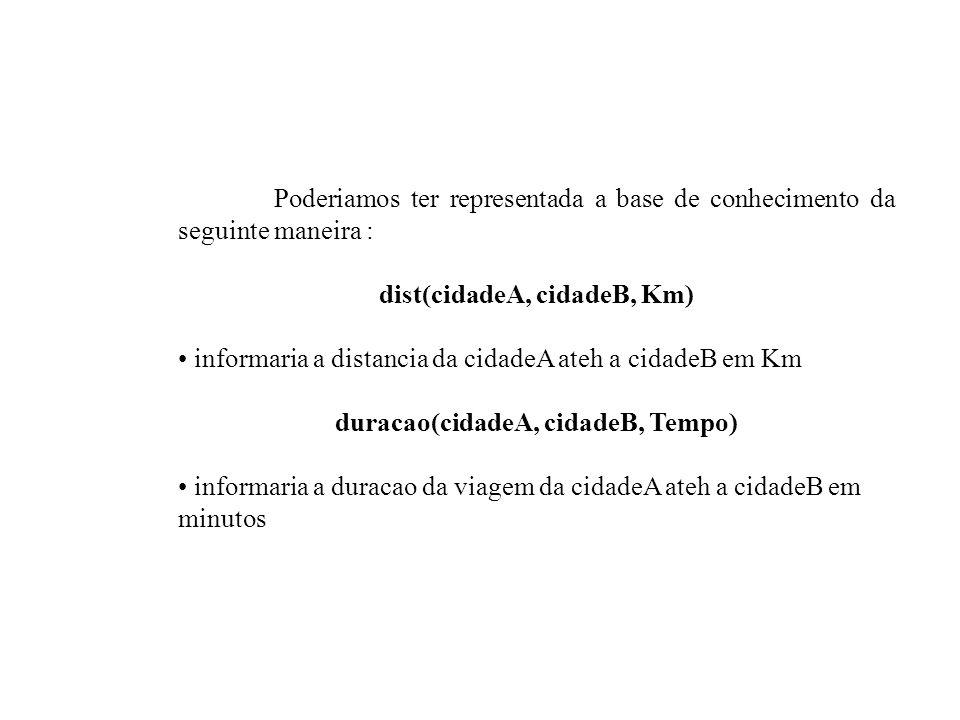 Poderiamos ter representada a base de conhecimento da seguinte maneira : dist(cidadeA, cidadeB, Km) informaria a distancia da cidadeA ateh a cidadeB e