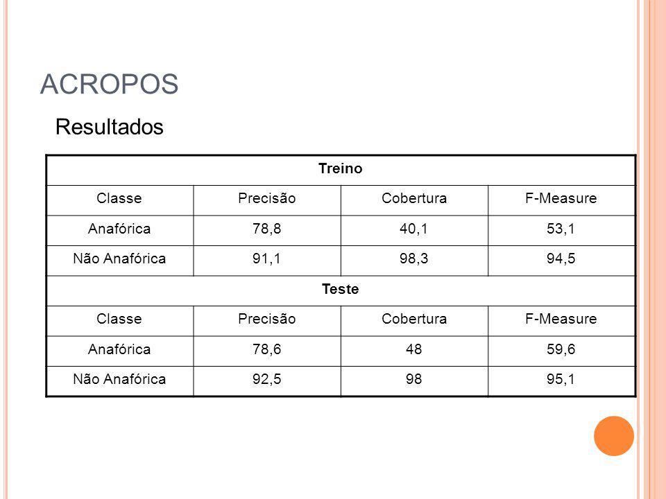 ACROPOS Treino ClassePrecisãoCoberturaF-Measure Anafórica78,840,153,1 Não Anafórica91,198,394,5 Teste ClassePrecisãoCoberturaF-Measure Anafórica78,648