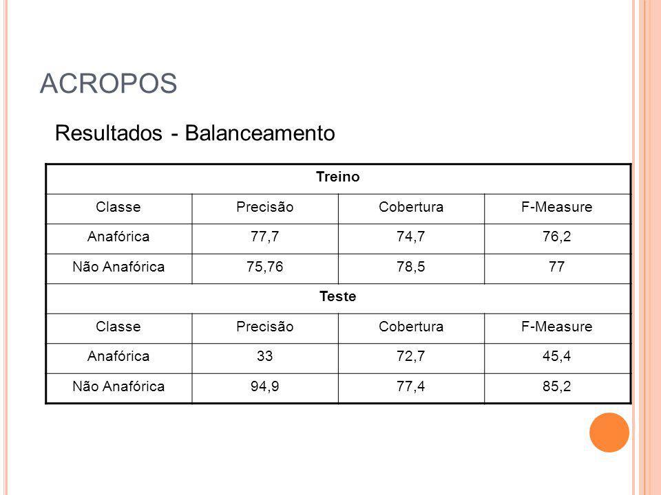 ACROPOS Treino ClassePrecisãoCoberturaF-Measure Anafórica77,774,776,2 Não Anafórica75,7678,577 Teste ClassePrecisãoCoberturaF-Measure Anafórica3372,74
