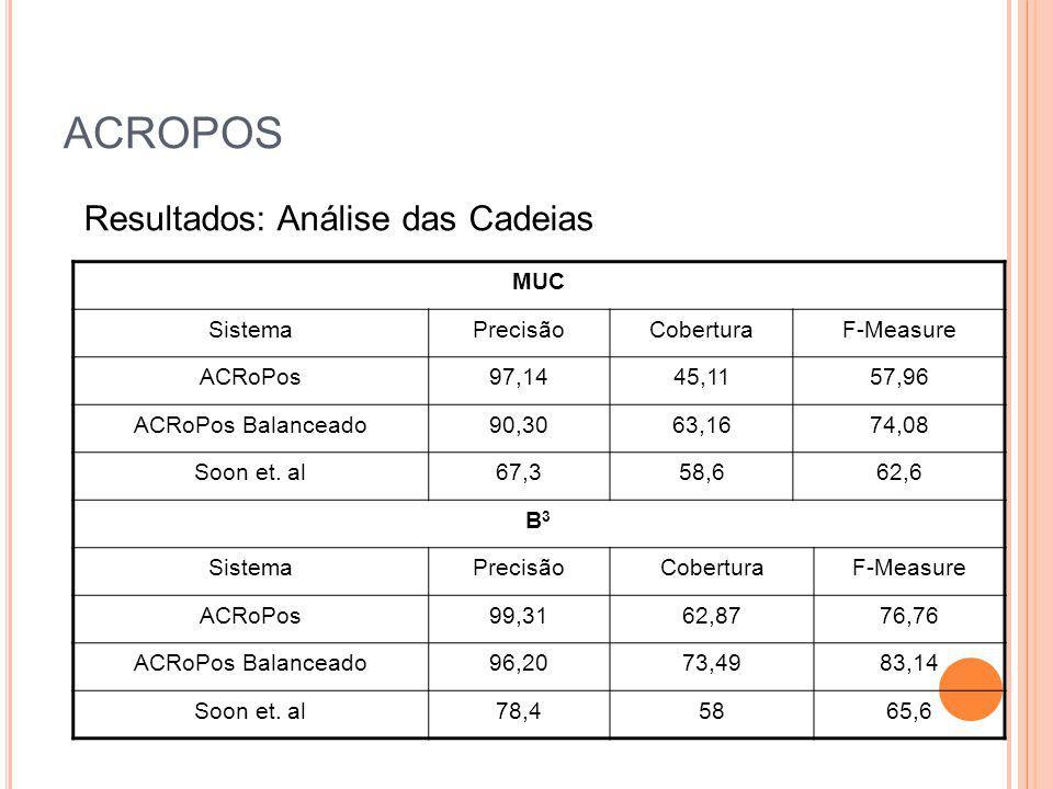 ACROPOS MUC SistemaPrecisãoCoberturaF-Measure ACRoPos97,1445,1157,96 ACRoPos Balanceado90,3063,1674,08 Soon et. al67,358,662,6 B3B3 SistemaPrecisãoCob