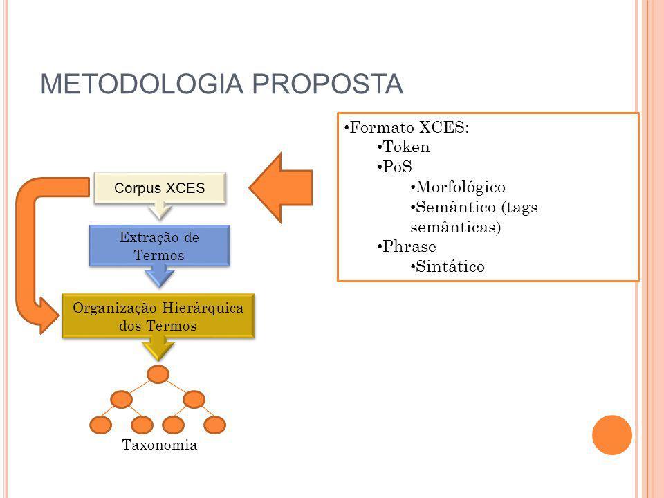 METODOLOGIA PROPOSTA Corpus XCES Extração de Termos Organização Hierárquica dos Termos Taxonomia Formato XCES: Token PoS Morfológico Semântico (tags s
