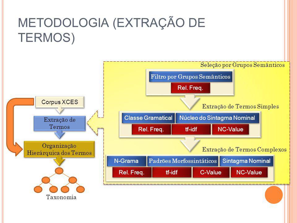 METODOLOGIA (EXTRAÇÃO DE TERMOS) Classe Gramatical Núcleo do Sintagma Nominal Rel. Freq. tf-idf NC-Value Extração de Termos Simples Filtro por Grupos
