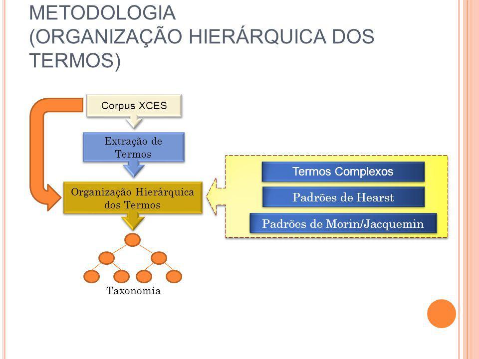 METODOLOGIA (ORGANIZAÇÃO HIERÁRQUICA DOS TERMOS) Termos Complexos Padrões de Morin/Jacquemin Padrões de Hearst Corpus XCES Extração de Termos Organiza