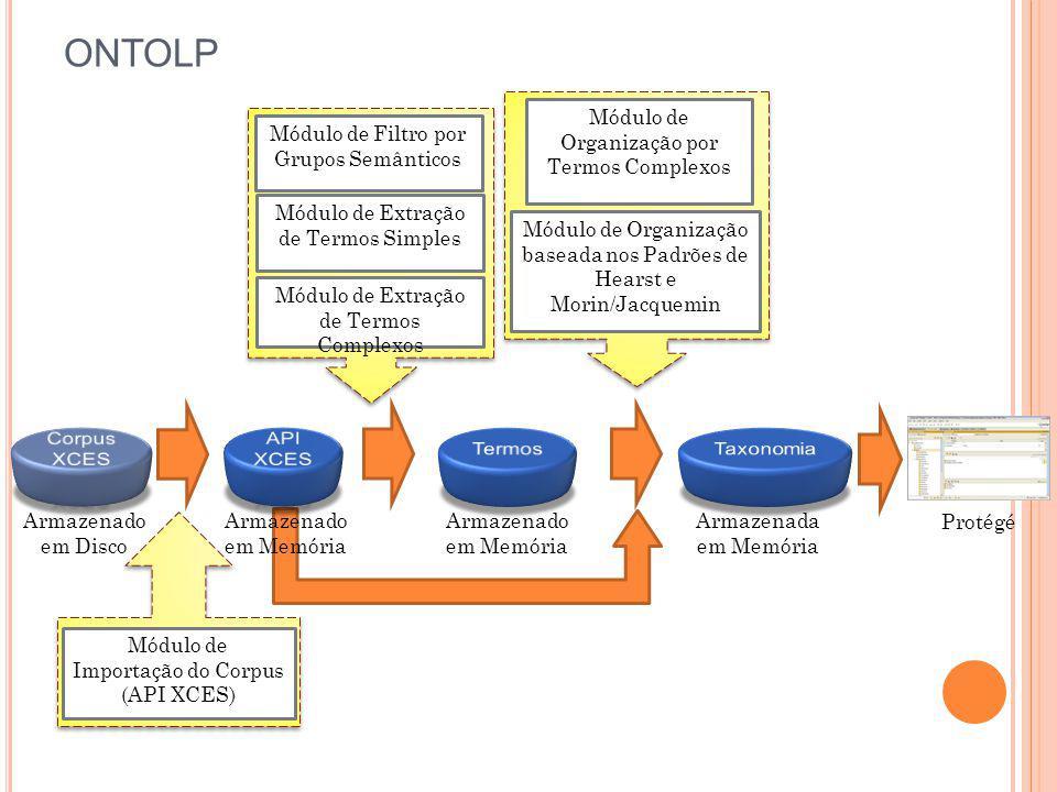 ONTOLP Armazenado em Disco Armazenado em Memória Armazenado em Memória Armazenada em Memória Módulo de Importação do Corpus (API XCES) Módulo de Filtr