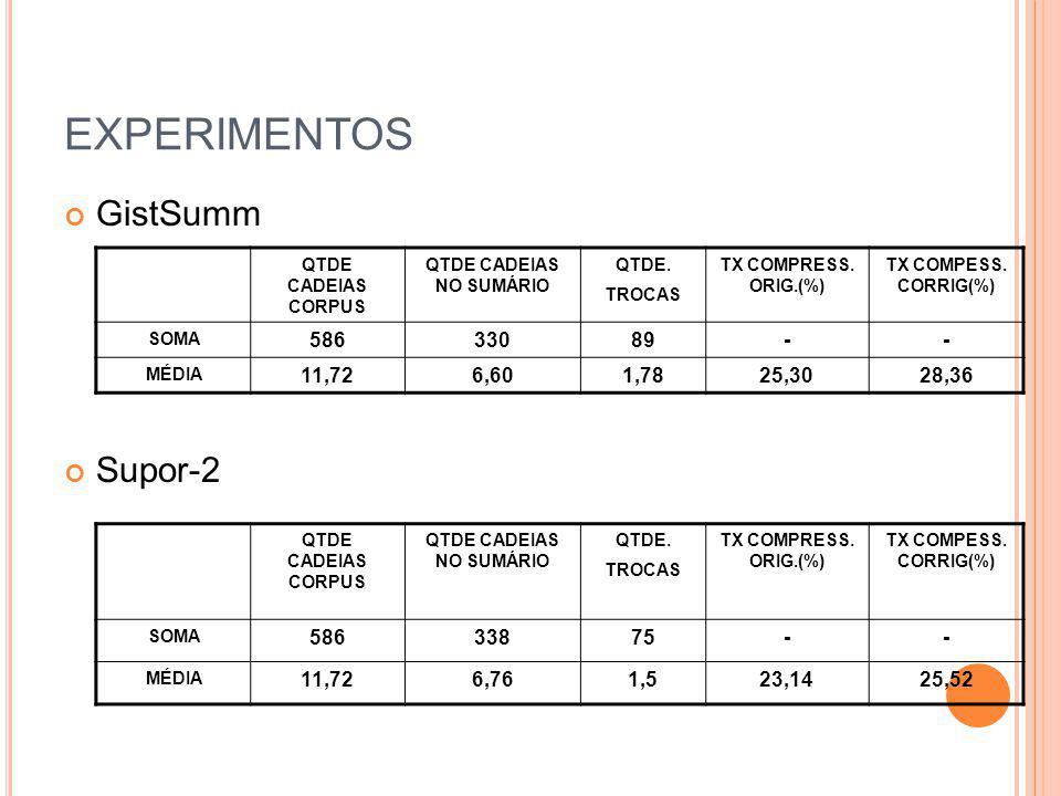 EXPERIMENTOS GistSumm Supor-2 QTDE CADEIAS CORPUS QTDE CADEIAS NO SUMÁRIO QTDE. TROCAS TX COMPRESS. ORIG.(%) TX COMPESS. CORRIG(%) SOMA 58633089-- MÉD