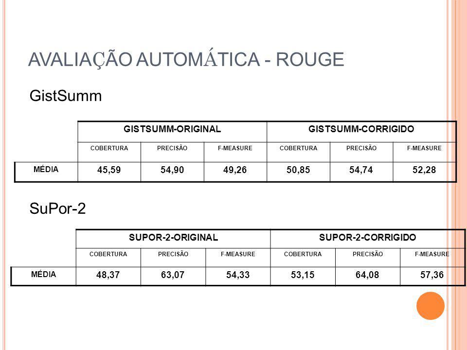 AVALIA Ç ÃO AUTOM Á TICA - ROUGE GistSumm SuPor-2 GISTSUMM-ORIGINALGISTSUMM-CORRIGIDO COBERTURAPRECISÃOF-MEASURECOBERTURAPRECISÃOF-MEASURE MÉDIA 45,59