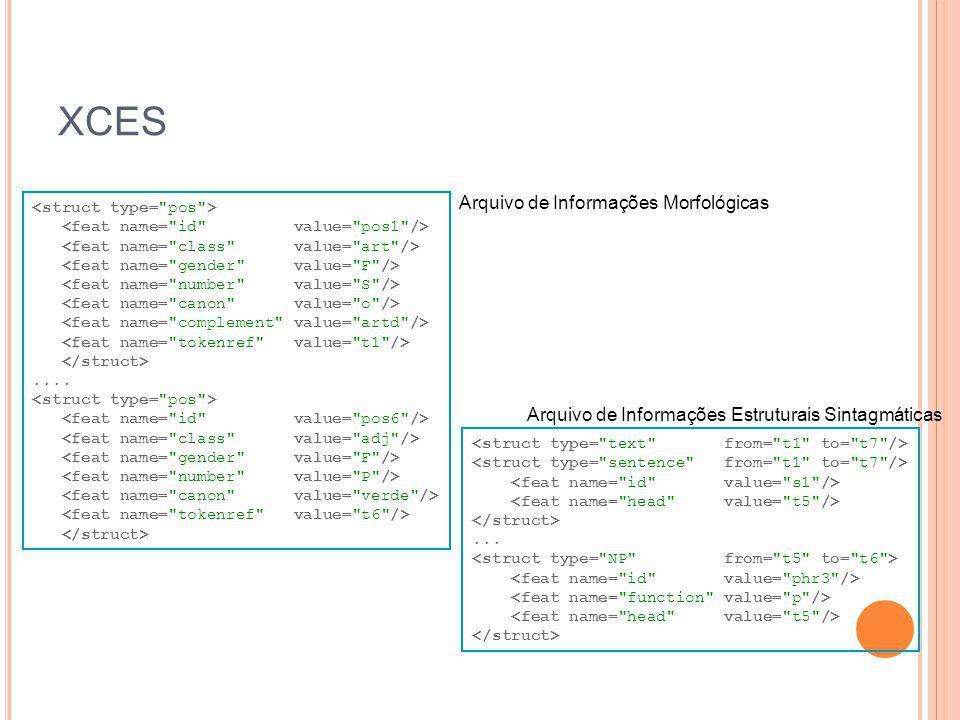 XCES....... Arquivo de Informações Estruturais Sintagmáticas Arquivo de Informações Morfológicas