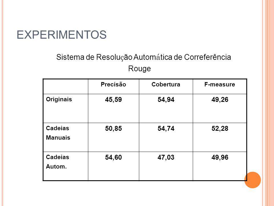 EXPERIMENTOS Sistema de Resolu ç ão Autom á tica de Correferência Rouge PrecisãoCoberturaF-measure Originais 45,5954,9449,26 Cadeias Manuais 50,8554,7
