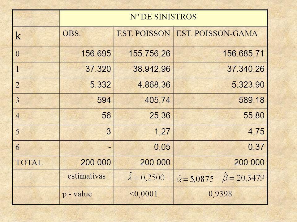 Nº DE SINISTROS k OBS.EST.POISSONEST.
