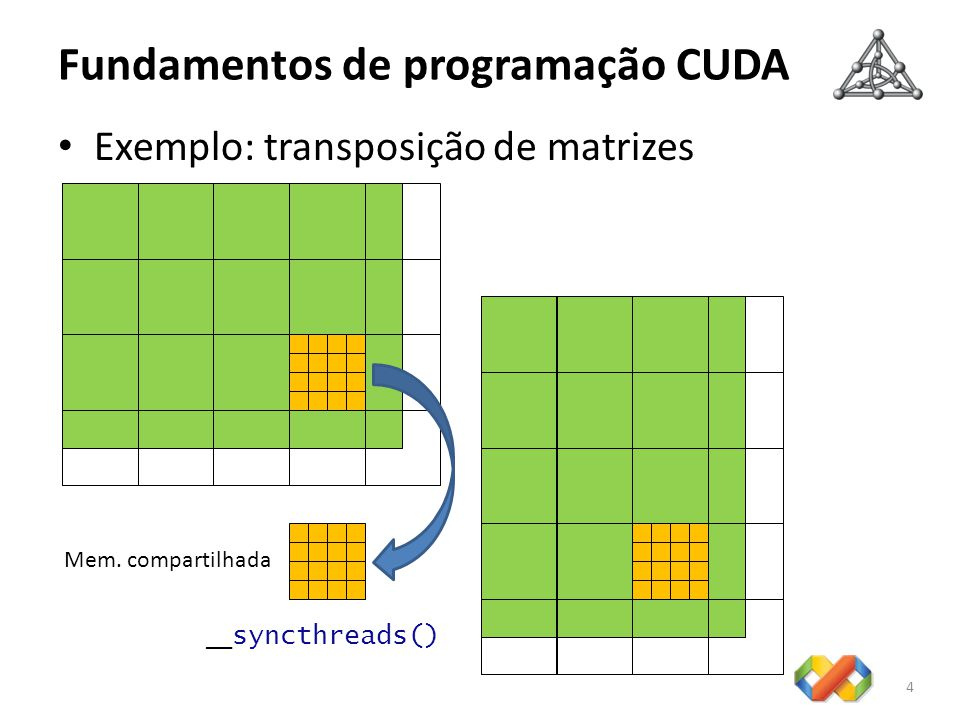 Fundamentos de programação CUDA Exemplo: transposição de matrizes 4 __ syncthreads() Mem. compartilhada