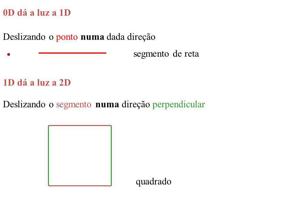 Deslizando o segmento numa direção perpendicular quadrado Deslizando o ponto numa dada direção segmento de reta 0D dá a luz a 1D 1D dá a luz a 2D