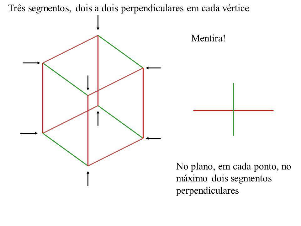 Três segmentos, dois a dois perpendiculares em cada vértice Mentira! No plano, em cada ponto, no máximo dois segmentos perpendiculares