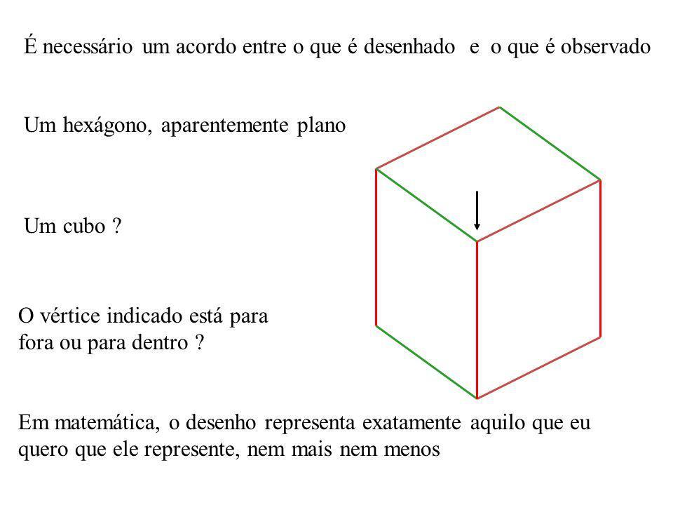 Um hexágono, aparentemente plano Um cubo ? O vértice indicado está para fora ou para dentro ? Em matemática, o desenho representa exatamente aquilo qu