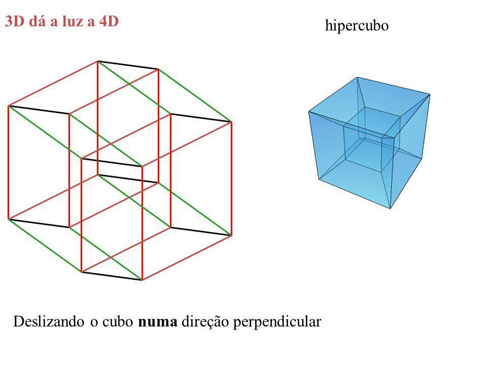 hipercubo Deslizando o cubo numa direção perpendicular 3D dá a luz a 4D